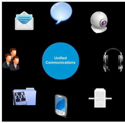 Unified Communications integriert Ihre Geschäftskommunikation