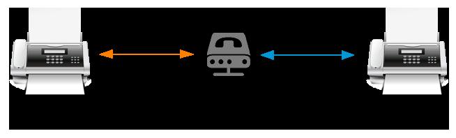 FoIP: Faxen über ein VoIP-Netzwerk