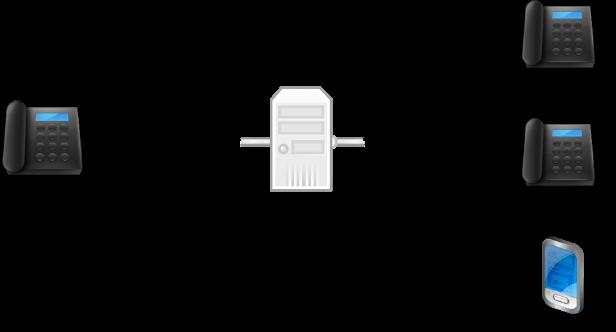 SIP-Forking ermöglicht die Erreichbarkeit unter einer Nummer an verschiedenen Endgeräten