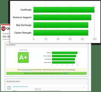 3CX erhält A+ Rating von SSL Labs