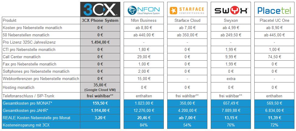 Preisvergleich VoIP-Telefonie-Anbieter in Deutschland