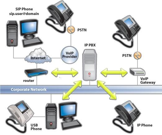 Una centralita telefónica VOIP/centralita telefónica IP