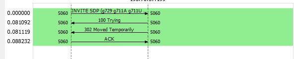 flusso wireshark opzione 302 diversion header