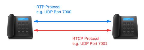 Conversación RTP RTCP