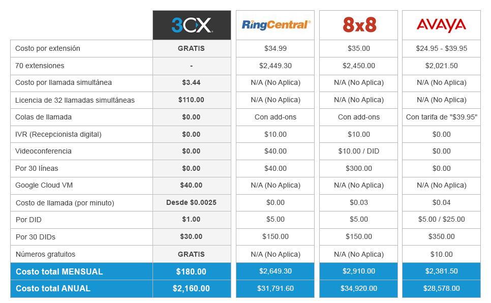 Precio de Ringcentral, 8x8 y Avaya pricing. ¿Cómo es compara contra 3CX