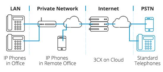 Qué es la telefonía IP - Diagrama de la Telefonía IP