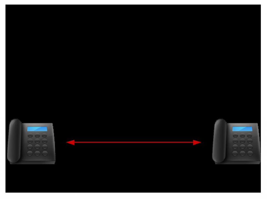 Exemple de session d'appel SIP entre deux téléphones