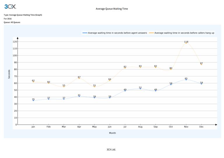 Nouveaux rapports de centres d'appels dans le 3CX v15.5 SP1 - temps d'attente moyen
