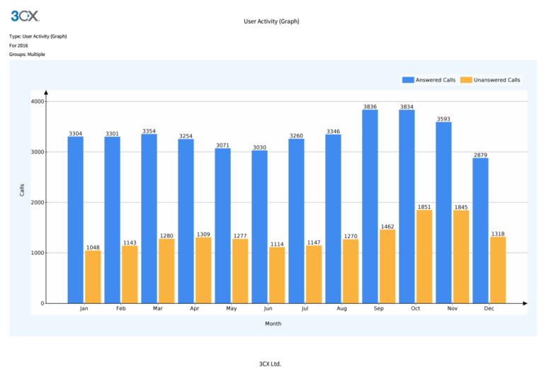 Nouveaux rapports de centres d'appels dans le 3CX v15.5 SP1 - activité de l'utilisateur