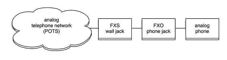fxo fxs ports