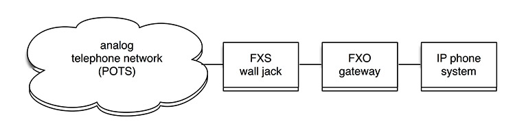 fxo fxs gateway