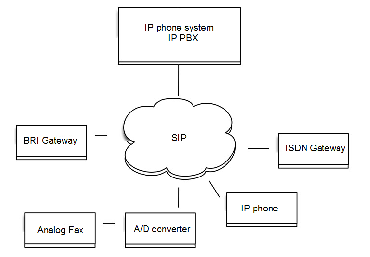devices using SIP protocol