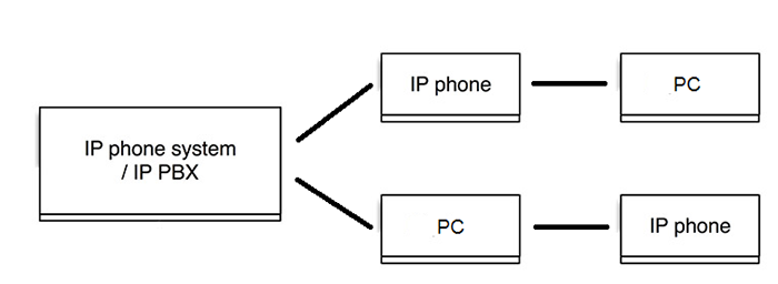 first party CTI example