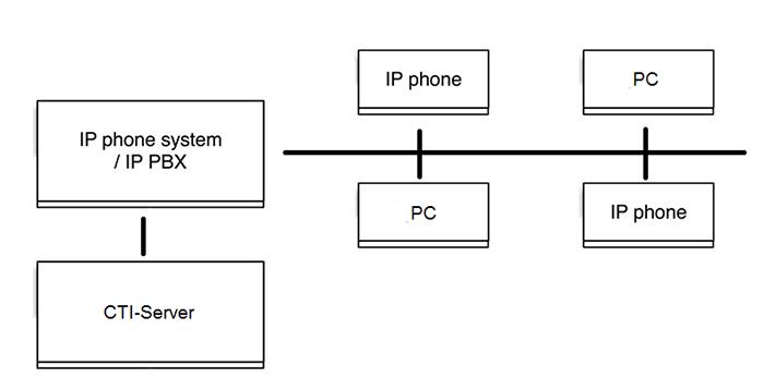third party CTI example
