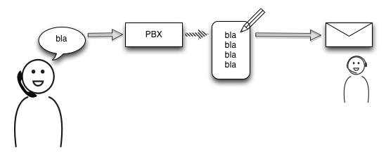 Scheme of a simple voicemail system