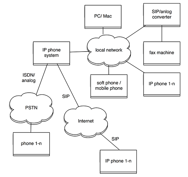 simple voip phone system example