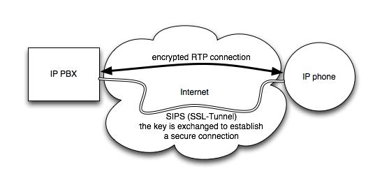 Scheme of a SIPS/SRTP connection