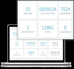 Superieur Call Center / Contact Center Software met Geïntegreerd wallboard